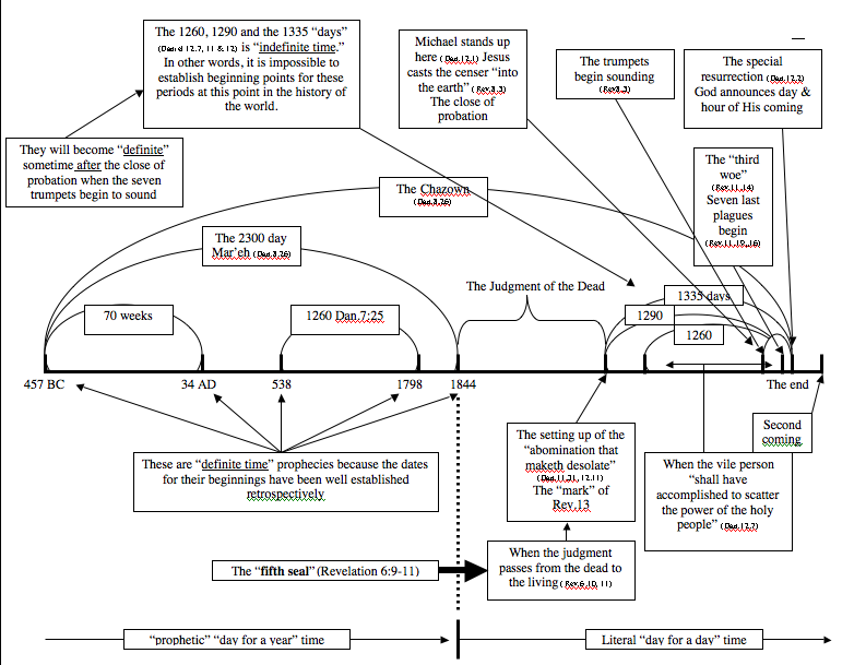 Revelation 11 explore daniel revelation prayerfully consider this diagram and see if it does not harmonize with the things we have studied not only at this point in revelation ccuart Images