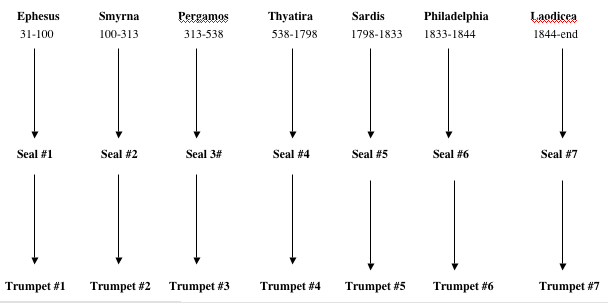 The problems of recapitulation in the book of revelation explore the next diagram illustrates howseveral part of the apocalypse are somewhat repetitious and each of these parts seems to lead to the final consummation ccuart Images