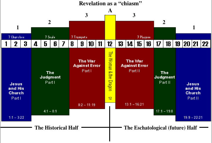 The chiastic view explore daniel revelation as can be seen the subjects of revelation are arranged in the basic form of a cross which is the meaning of the greek word chiasma ccuart Images